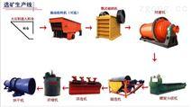 锰矿选矿设备选别工艺的选择